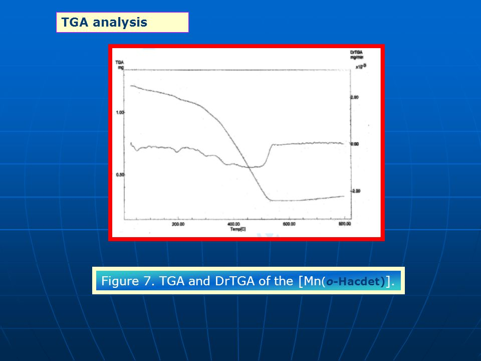 Figure 7. TGA and DrTGA of the [Mn(o-Hacdet)].